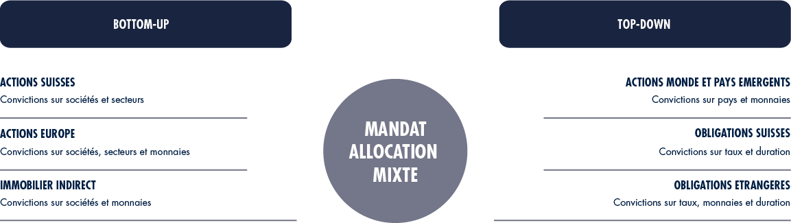 Mandat Allocation Mixte Graphe FR